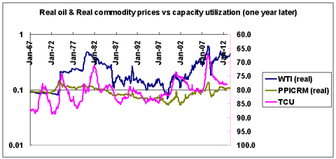 real commodity prices and capacity utilization