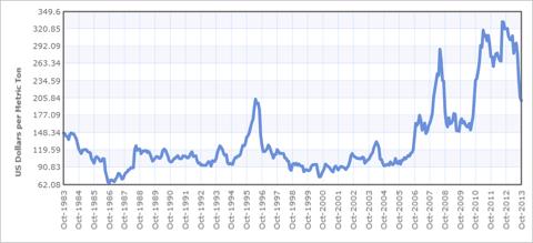 30 Year Corn Price Chart