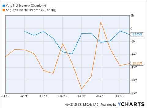YELP Net Income (Quarterly) Chart