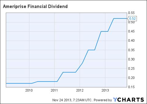AMP Dividend Chart
