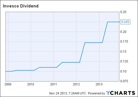 IVZ Dividend Chart