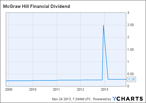 MHFI Dividend Chart