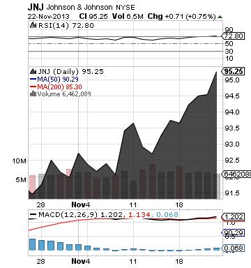 https://staticseekingalpha.a.ssl.fastly.net/uploads/2013/11/24/saupload_jnj_chart.png