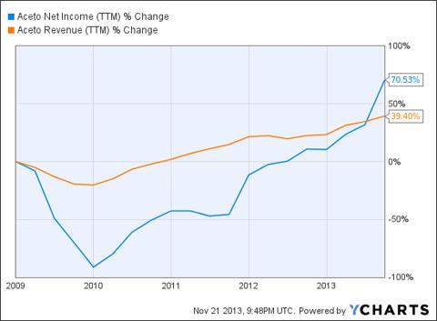 ACET Net Income (NYSE:<a href='http://seekingalpha.com/symbol/TTM' title='Tata Motors Limited'>TTM</a>) Chart