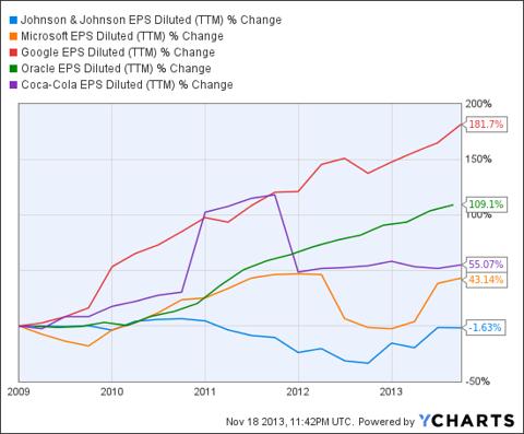 JNJ EPS Diluted (NYSE:<a href='http://seekingalpha.com/symbol/TTM' title='Tata Motors Limited'>TTM</a>) Chart