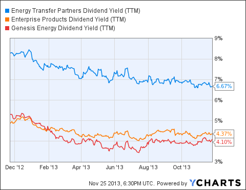 ETP Dividend Yield (<a href=