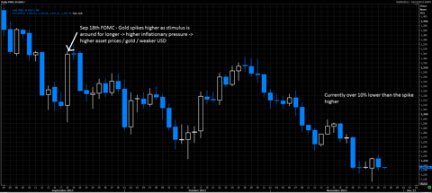 Gold price, daily / thomson reuters