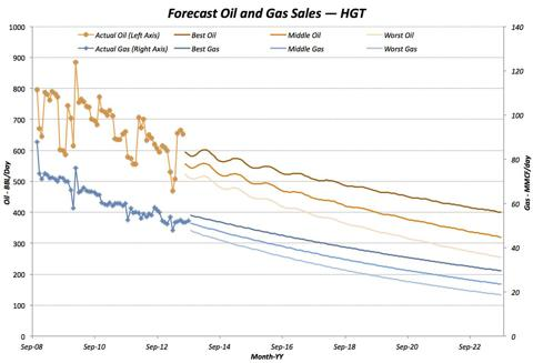 HGT Forecast Production