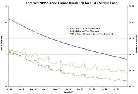 Distribution Forecast