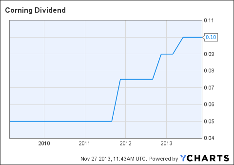 GLW Dividend Chart
