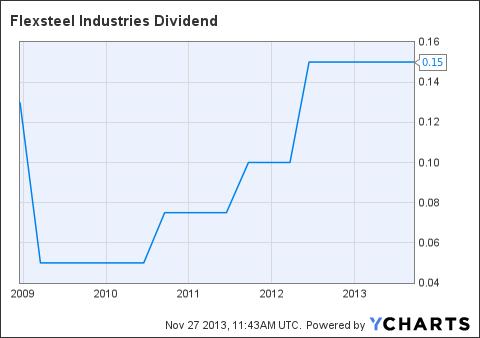 FLXS Dividend Chart