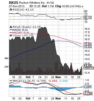https://staticseekingalpha.a.ssl.fastly.net/uploads/2013/11/27/saupload_rkus_chart.png