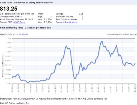 CPO 10 Year Price Chart