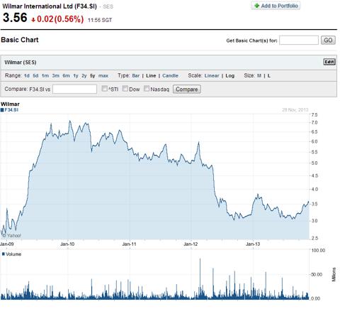 Wilmar International Ltd (F34.SI) 5 Year Price Chart