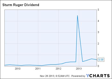 RGR Dividend Chart