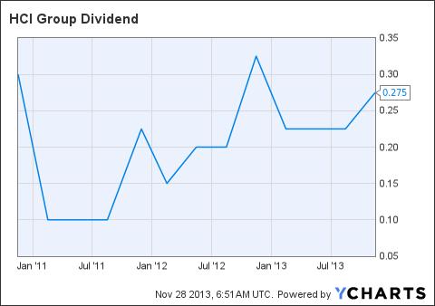 HCI Dividend Chart