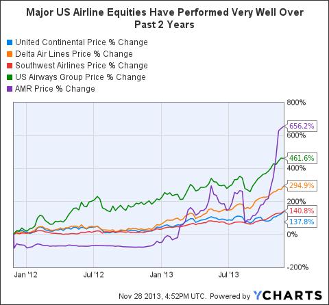 UAL Chart