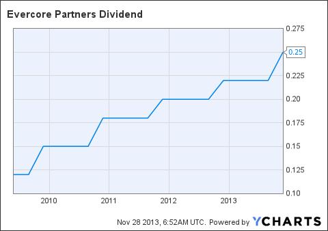 EVR Dividend Chart