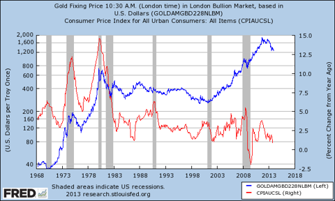gold and inflation