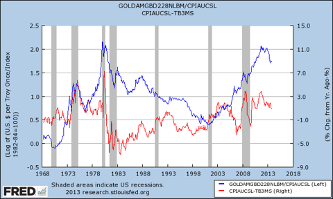 gold and real interest rates