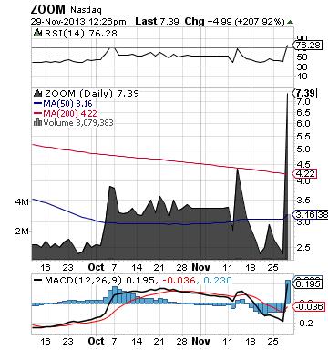 https://staticseekingalpha.a.ssl.fastly.net/uploads/2013/11/29/saupload_zoom_chart.png