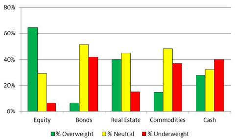 Distribution of Asset Allocation & Recommandations