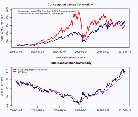 Emerging Markets Consumption vs. Commoditiy