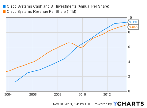 CSCO Cash and ST Investments (Annual Per Share) Chart