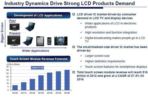 *Source - ChipMOS investor presentation