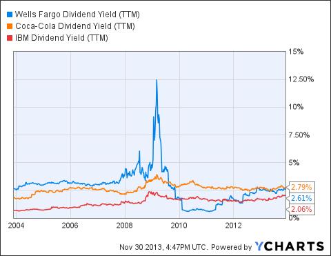 WFC Dividend Yield (NYSE:<a href='http://seekingalpha.com/symbol/TTM' title='Tata Motors Limited'>TTM</a>) Chart