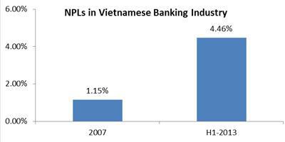 NPLs-in-Vietnamese-Banking-Industry