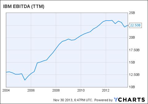 IBM EBITDA (<a href='http://seekingalpha.com/symbol/TTM' title='Tata Motors Limited'>TTM</a>) Chart