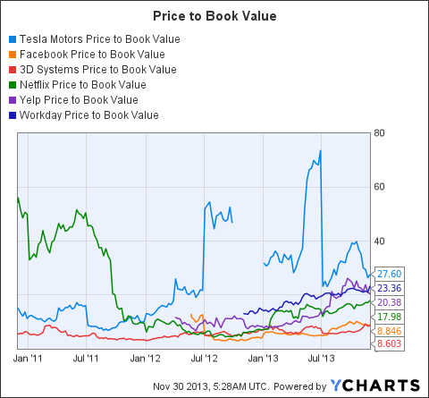 TSLA Price to Book Value Chart