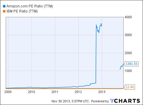 AMZN PE Ratio (<a href='http://seekingalpha.com/symbol/TTM' title='Tata Motors Limited'>TTM</a>) Chart