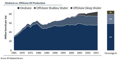 Onshore versus Offshore Production
