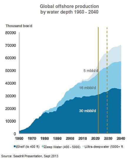 Global Offshore Production