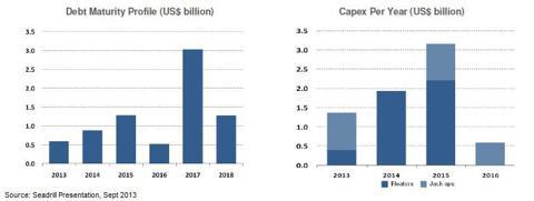 Seadrill Debt and Capex