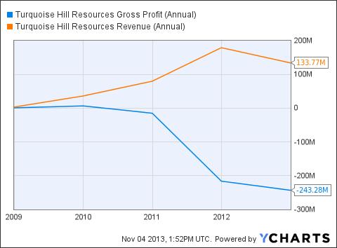 TRQ Gross Profit (Annual) Chart