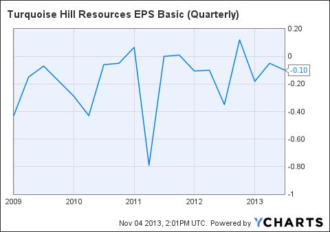 TRQ EPS Basic (Quarterly) Chart