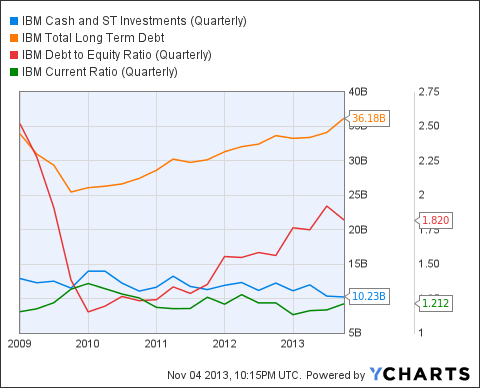 IBM Cash and ST Investments (Quarterly) Chart