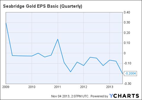 SA EPS Basic (Quarterly) Chart