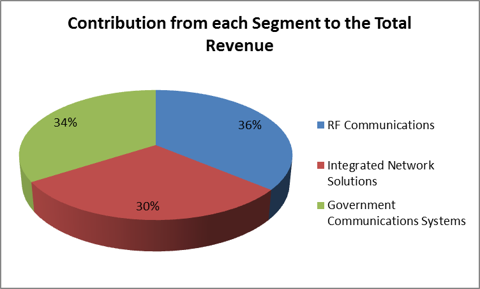 Harris revenue from each segment