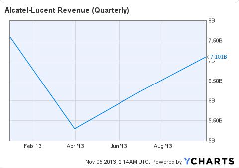 ALU Revenue (Quarterly) Chart