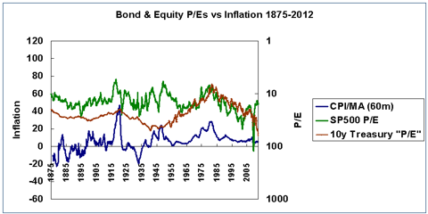 Inflation and stock and bond P/Es 1875-2012