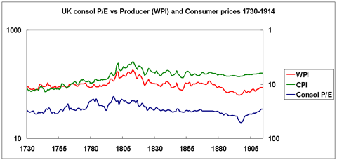 UK consol yield vs consumer and producer prices 1730-1914