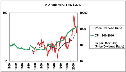 Price/dividend ratio vs CPI 1871-2010