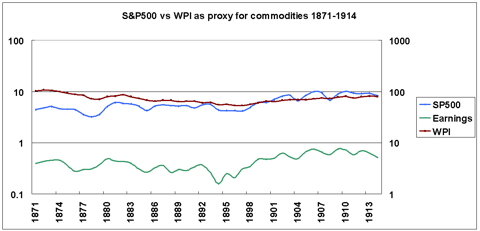stocks vs commodities vs earnings 1871-1914