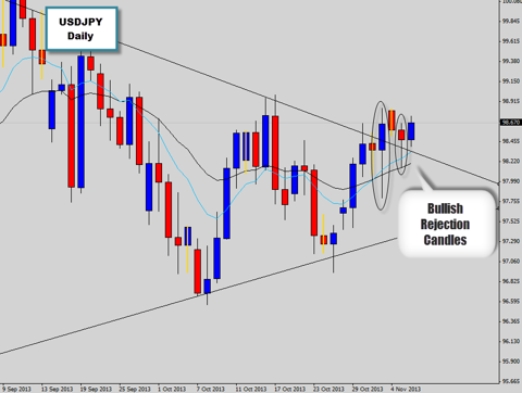 usdjpy price action wedge breakout