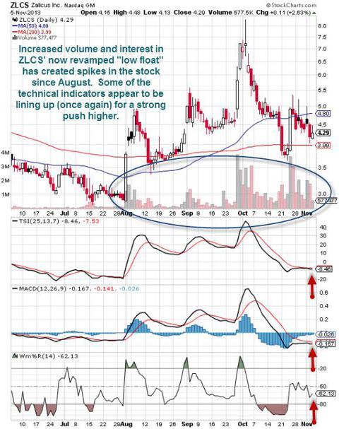 ZLCS technical Chart