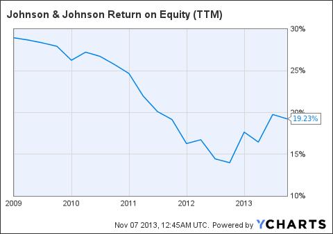 JNJ Return on Equity (<a href=
